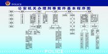 刑事案件办案流程