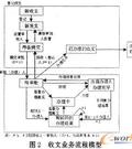 OA系统核心业务流程模型的设计与实现_流程管...
