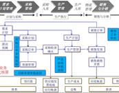 百强领跑 协同OA加速皖企转型_DOIT.com.cn