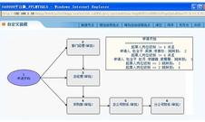 华天动力:OA系统可视化流程设计实例