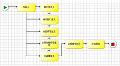 最好用的oa系统功能介绍--明致oa