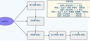 个业务流程具体了解一下众诚集团对oa办公系...