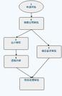 OA办公系统工作流应用案例四:并发流程